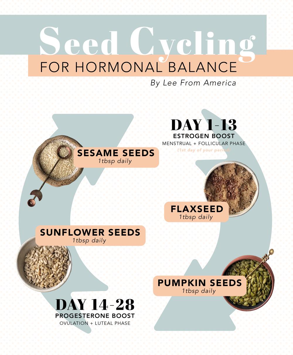For sesame menstruation benefits seeds Sesame Facts,