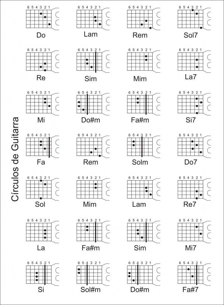 acordes guitarra acustica basicos