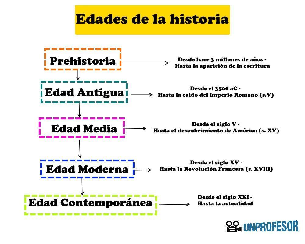 Aprende Con Este Artículo Online Gratis Las Edades De La Historia Resumen Fácil Con Materia De Historia Historia De La Educacion Enseñanza De La Historia