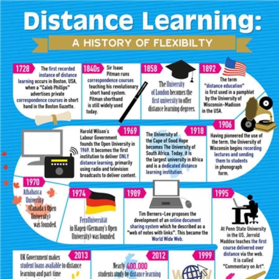 the history of distance learning infographic in the first the history of distance learning infographic in 1728 the first recorded instance of distance
