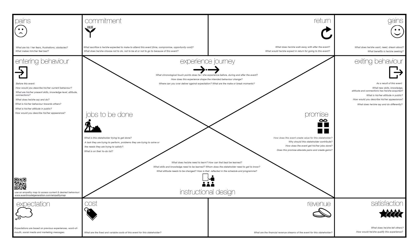 the event planning canvas