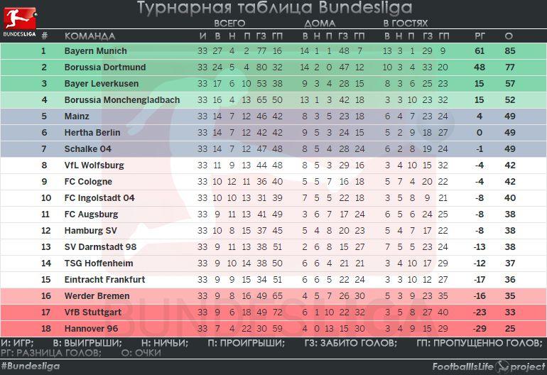 Турнирная таблица немецкой бундеслиги по футболу