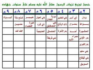 جدول ملخص غزوات الرسول منتديات عبير Education To Do List Periodic Table