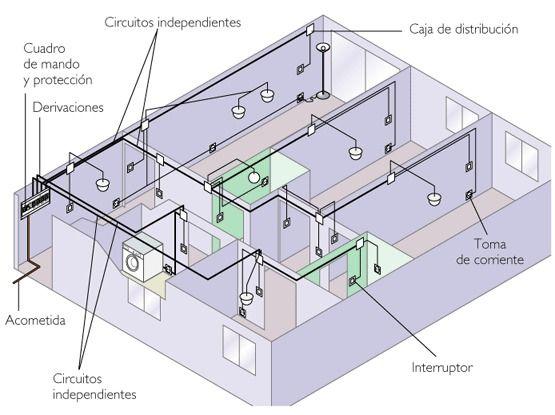 Circuito Electrico De Una Casa House Wiring Electric House Electrical Wiring