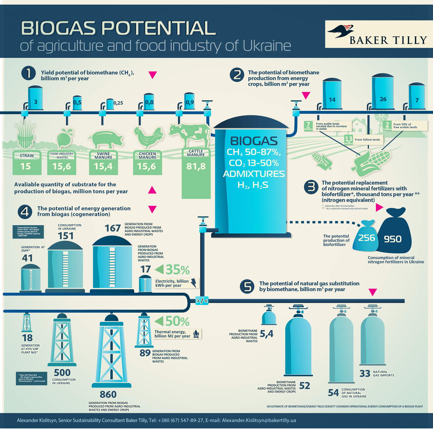 Biogas Potential Of Agriculture And Food Industry of Ukraine ...