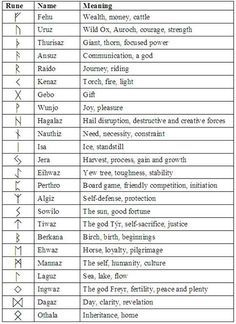 The Wonder of Runes: Runes 101 – Runes in History 6. I might get Kenaz. Similar meaning and sound to my name.
