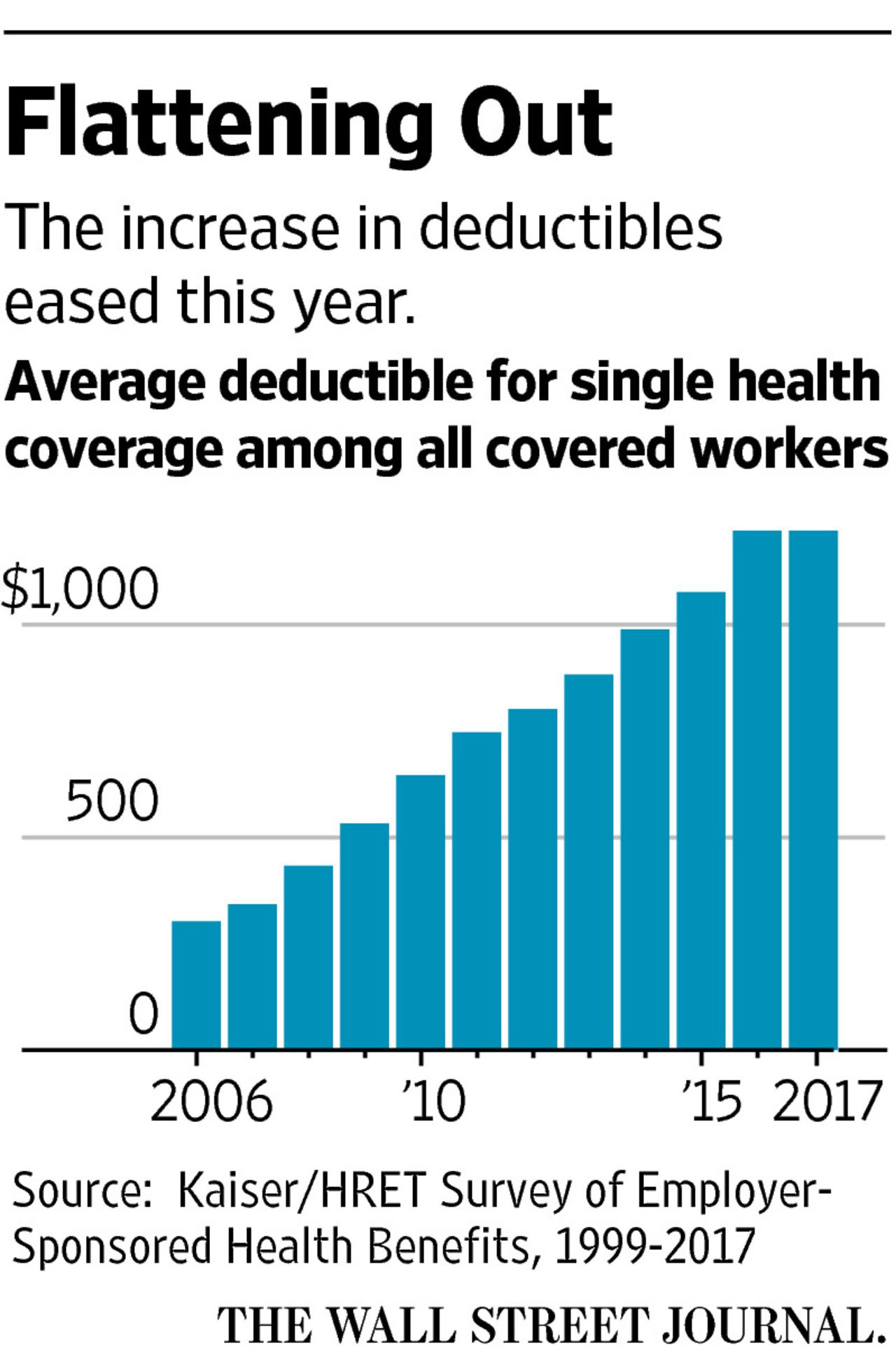 Cost Of Employer Provided Health Insurance Rises Toward 19 000 A Year With Images Health Insurance