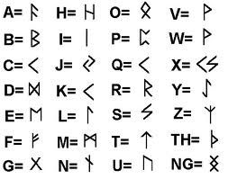 Alphabet Runes hello! i'm your ancient runes teacher and we are here to decipher