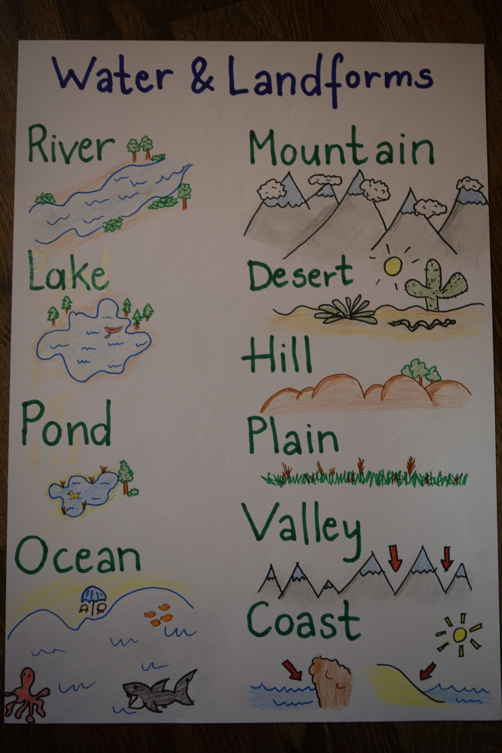 Landforms Worksheet For Kindergarten Water And Landforms