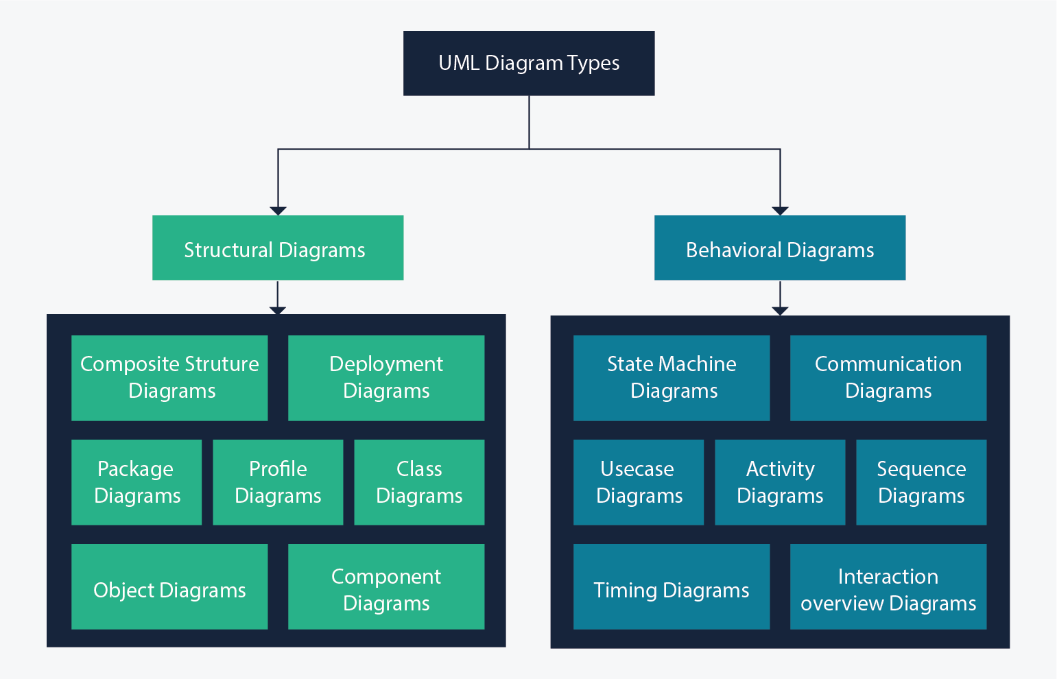 UML Diagram Types With Examples for Each Type of UML Diagrams | Buzz ...