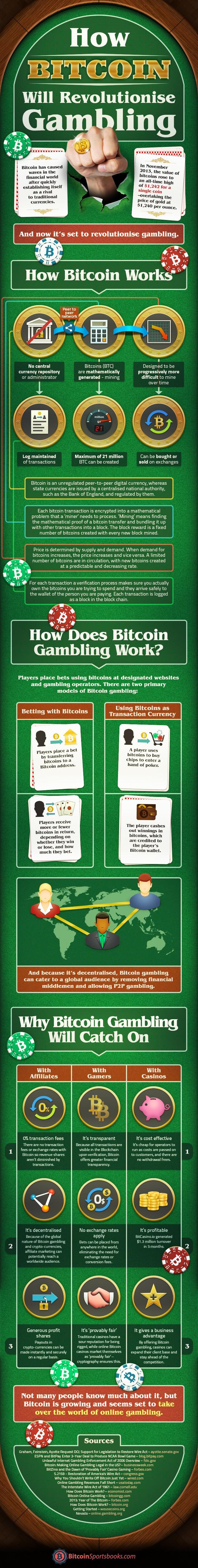 How Bitcoin will revolutionise gambling [infographic
