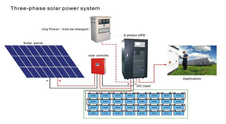 Dimensionar Su Sistema De Paneles Solares Paneles Solares Fotovoltaicos Org Sistema De Paneles Solares Sistema De Energia Solar Paneles Solares