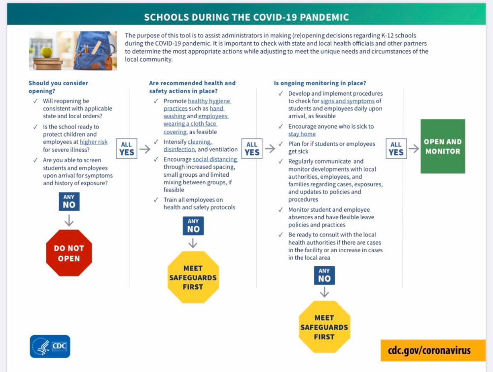 Pin on Distance Learning and COVID19