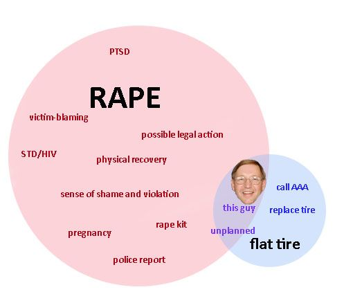 Rape and a flat tire while searching for how to fix a flat i found venn diagrams rape and a flat tire while searching for how to fix a flat i found ccuart Image collections