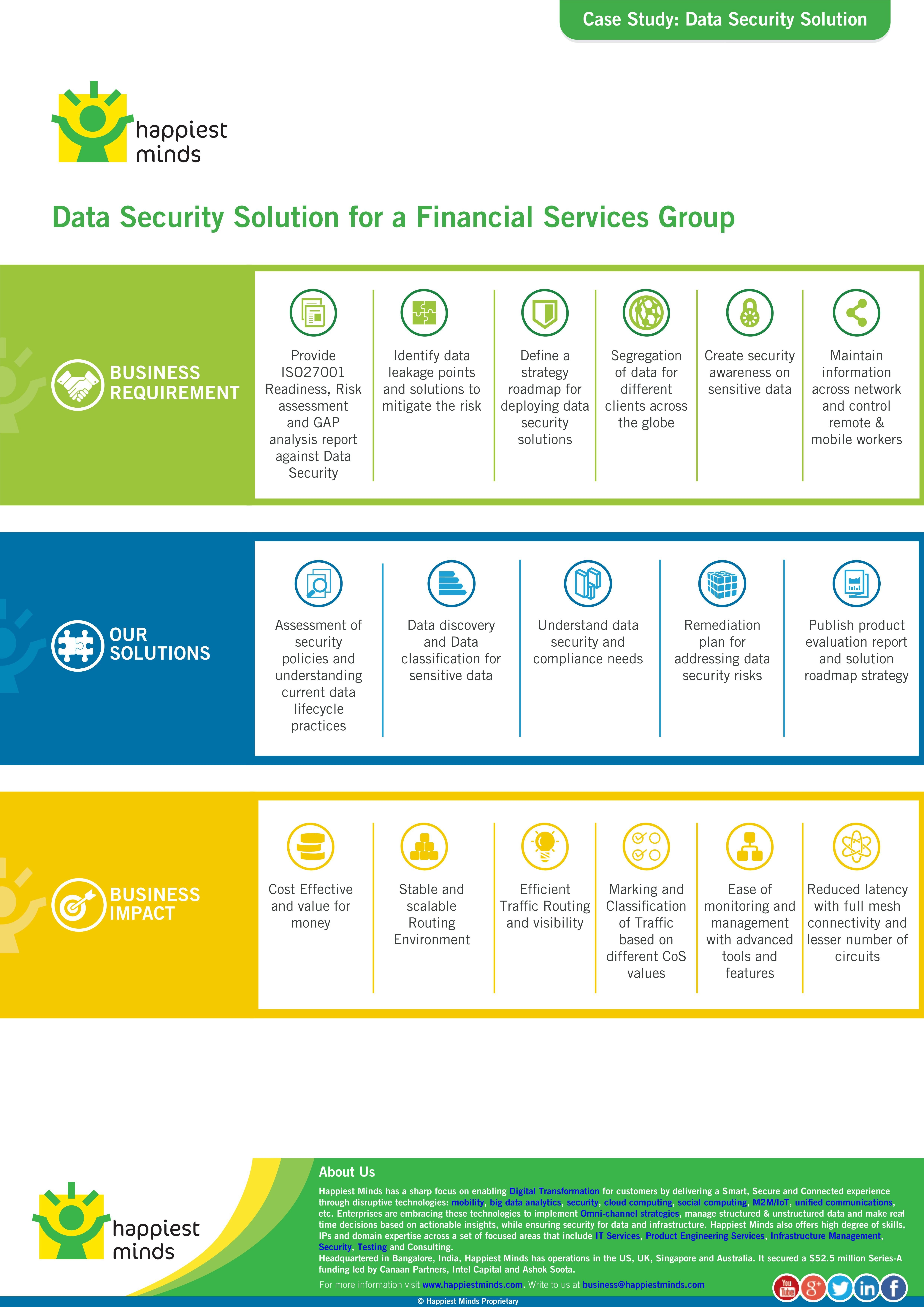 This Case Study Describes How We Helped A Financial Services Group Data Security Solutions Defining Strategy Roadmap For