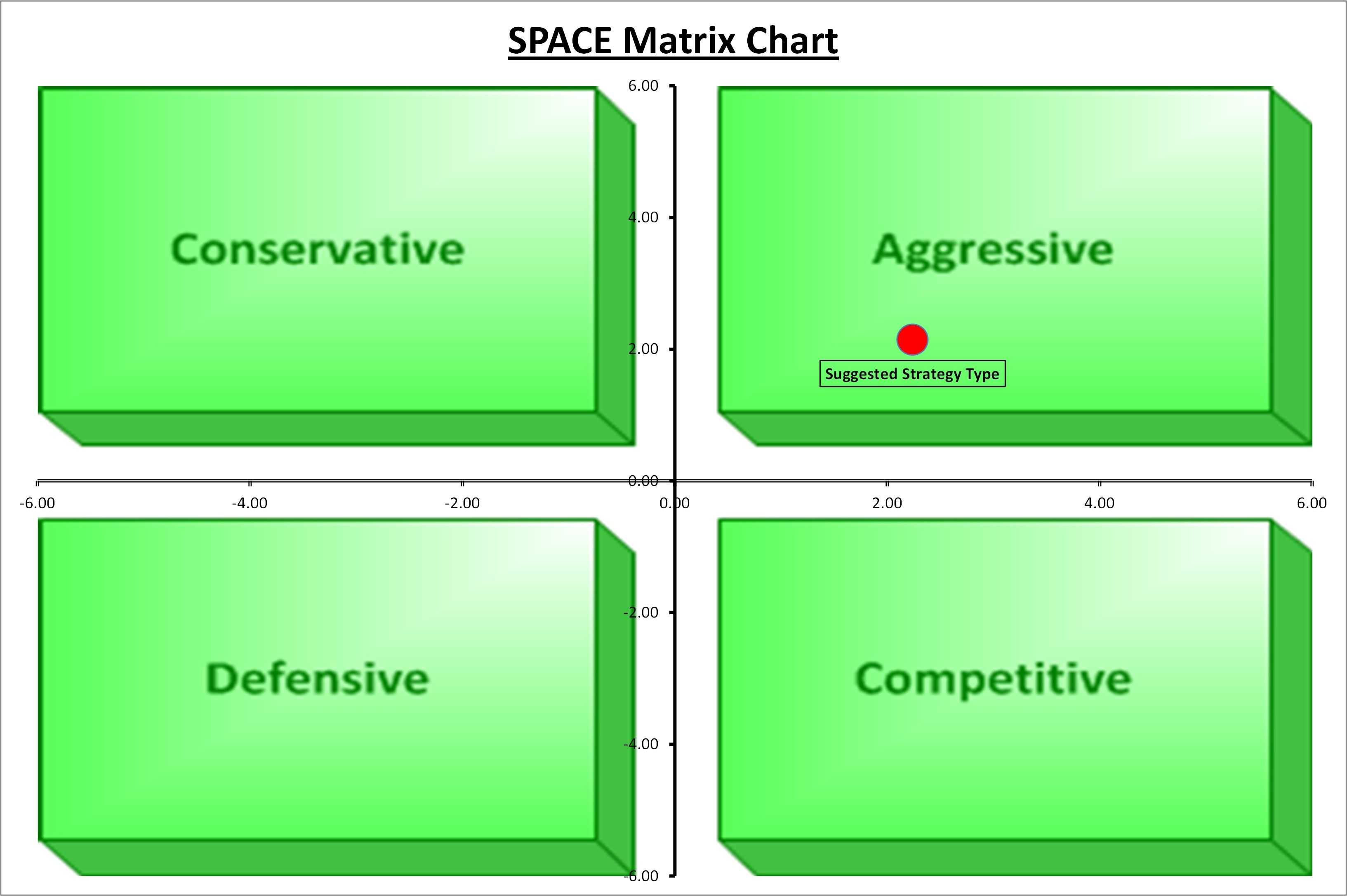 space matrix chart excel template at the business tools store it