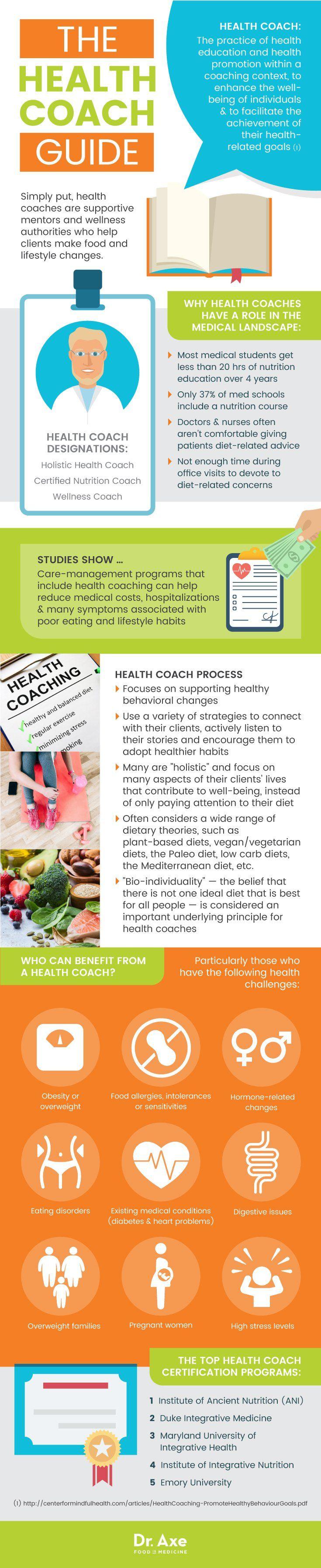 Health coach guide - Dr. Axe http://www.draxe.com #health #holistic #natural