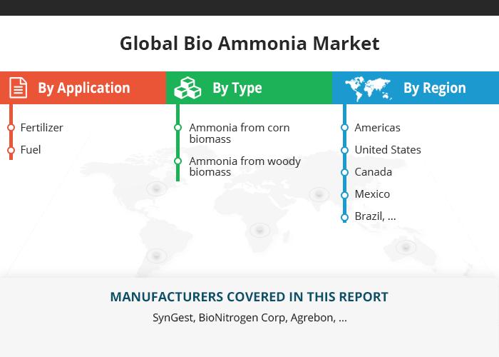Global Bio Ammonia Market Growth 20182023 Stock market