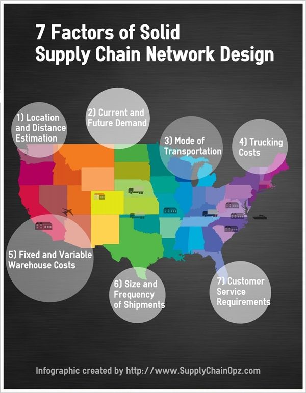 7 Factors Of Solid Supply Chain Network Design Supply Chain Infographic Supply Chain Supply Chain Management