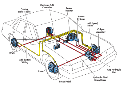 A Car Braking System How Do They Work Car Brake System
