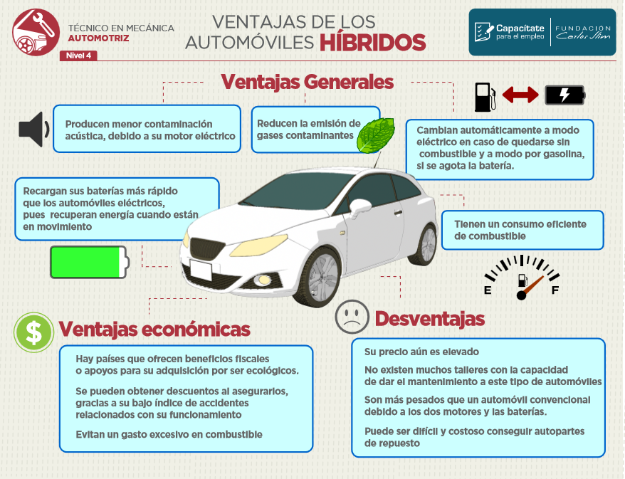 Resultado de imagen para autos ecologicos infografia