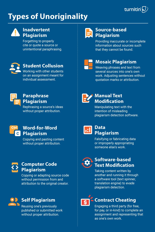 Plagiarism Spectrum 2 0 The 12 Type Of Unoriginality Online Classroom Teaching Strategie Proper Paraphrasing
