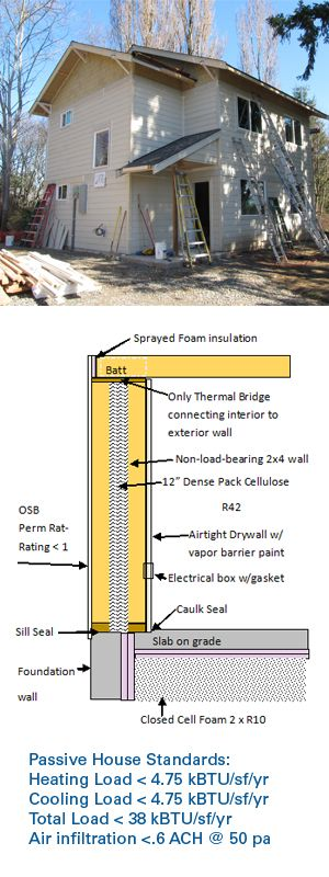 A Picture Of The Passive House, With Specifications
