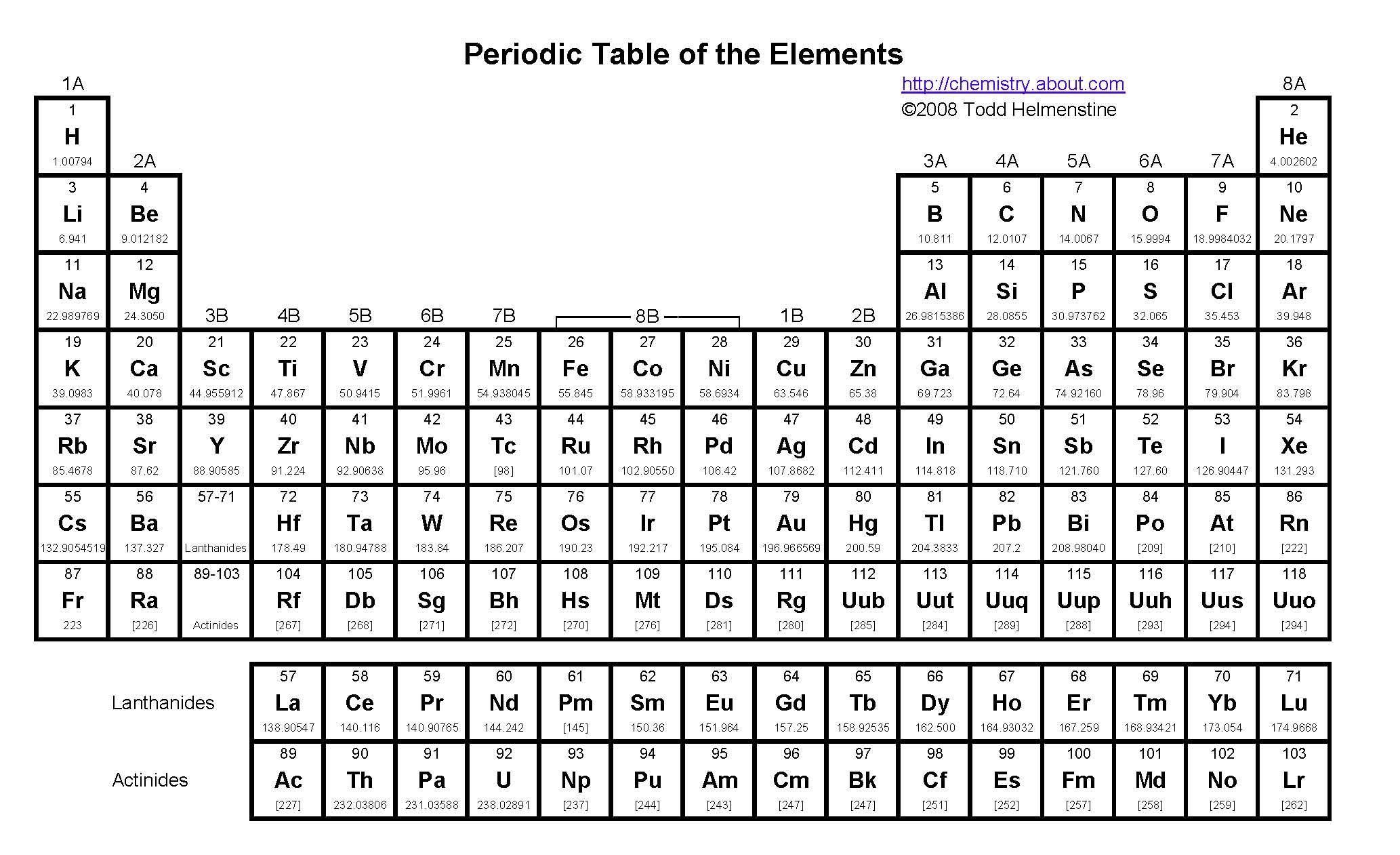 How Groups Arrange Periodic Elements According To Common