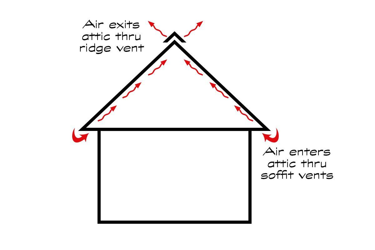 A Guide To Attic Ventilation Attic Ventilation Ventilation Fans Ventilation