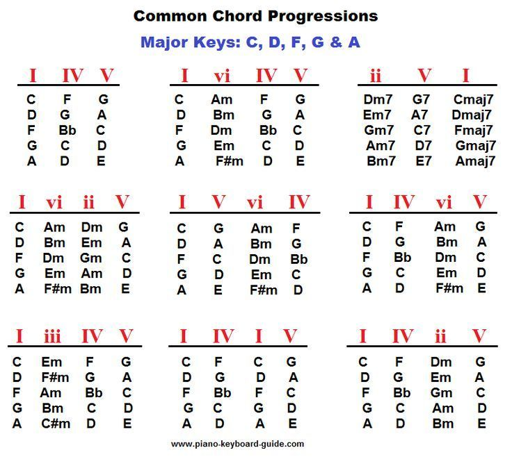 Piano Chord Progressions Major Keys My Music Classroom 3