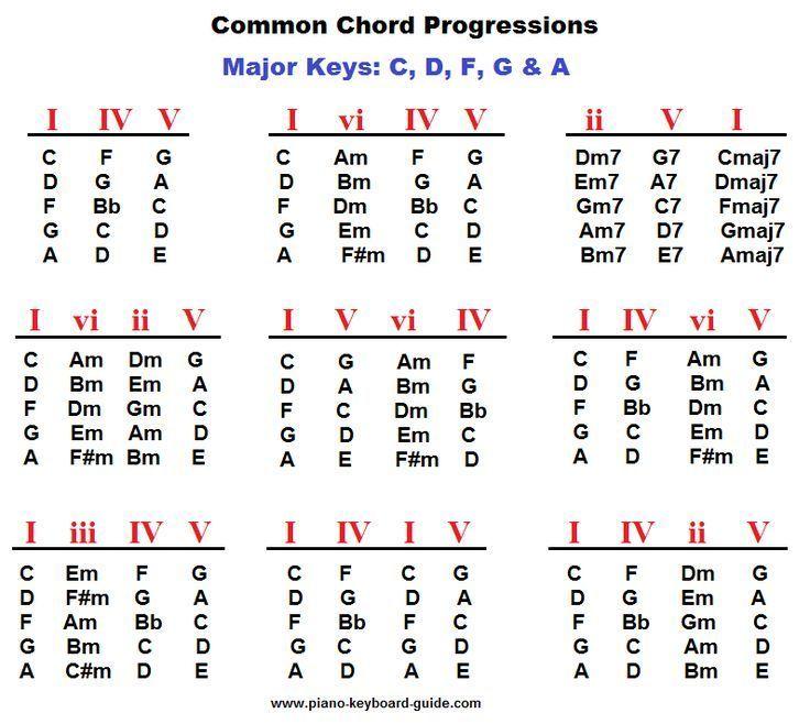 Piano Chord Progressions Major Keys  Music Classroom