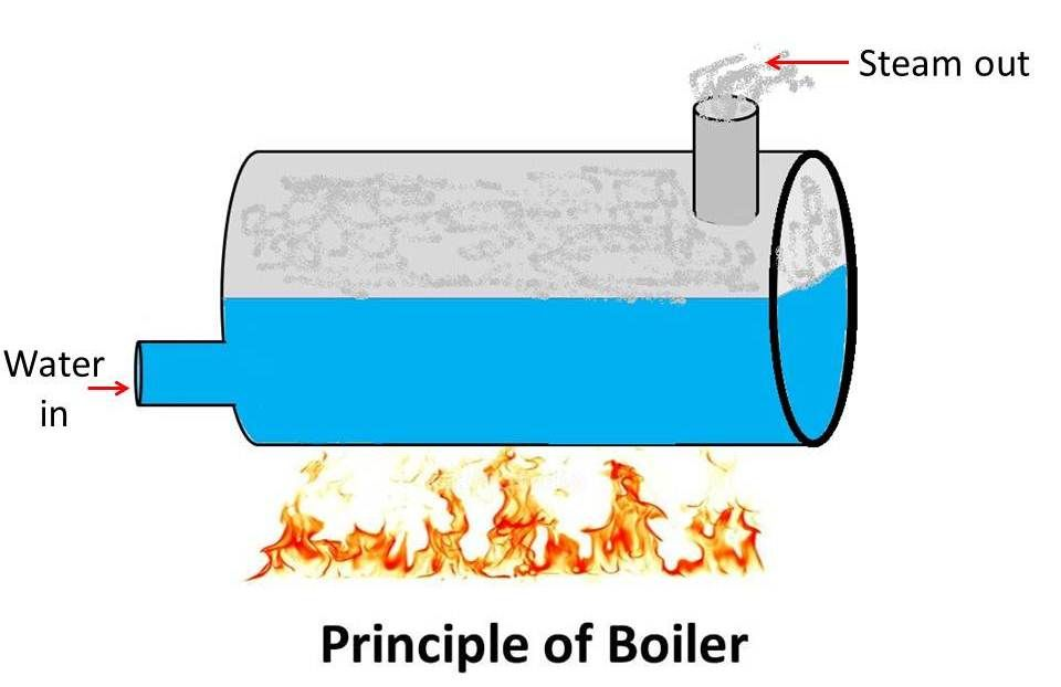 What is a boiler? What are parts of a boiler? | create heat and hot ...