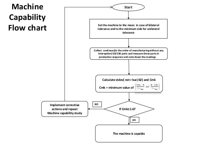 Machine capability flowchart