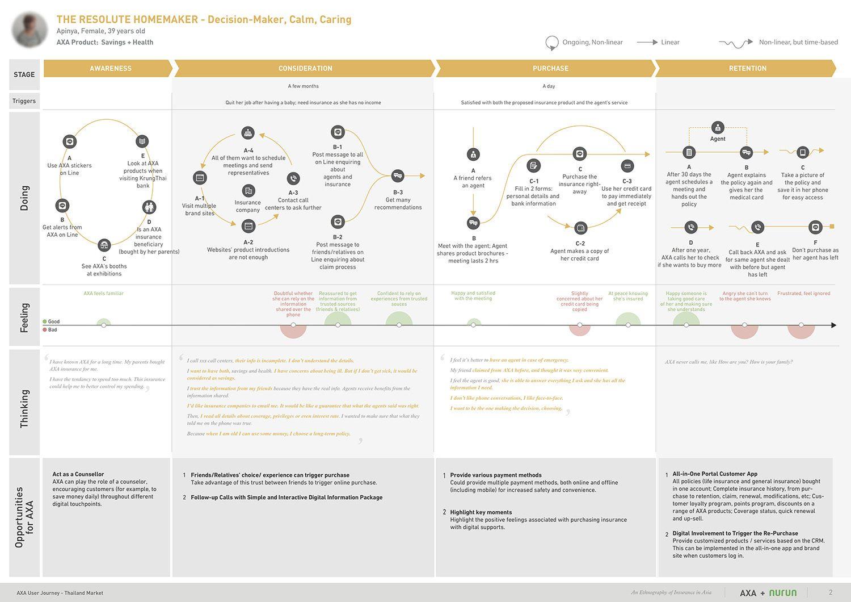 Ethnography Of Insurance In Asia Haijing Zhang Customer