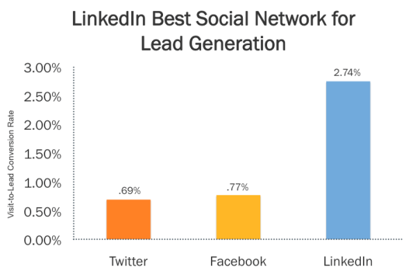 LinkedIn is best for #LeadGeneration
