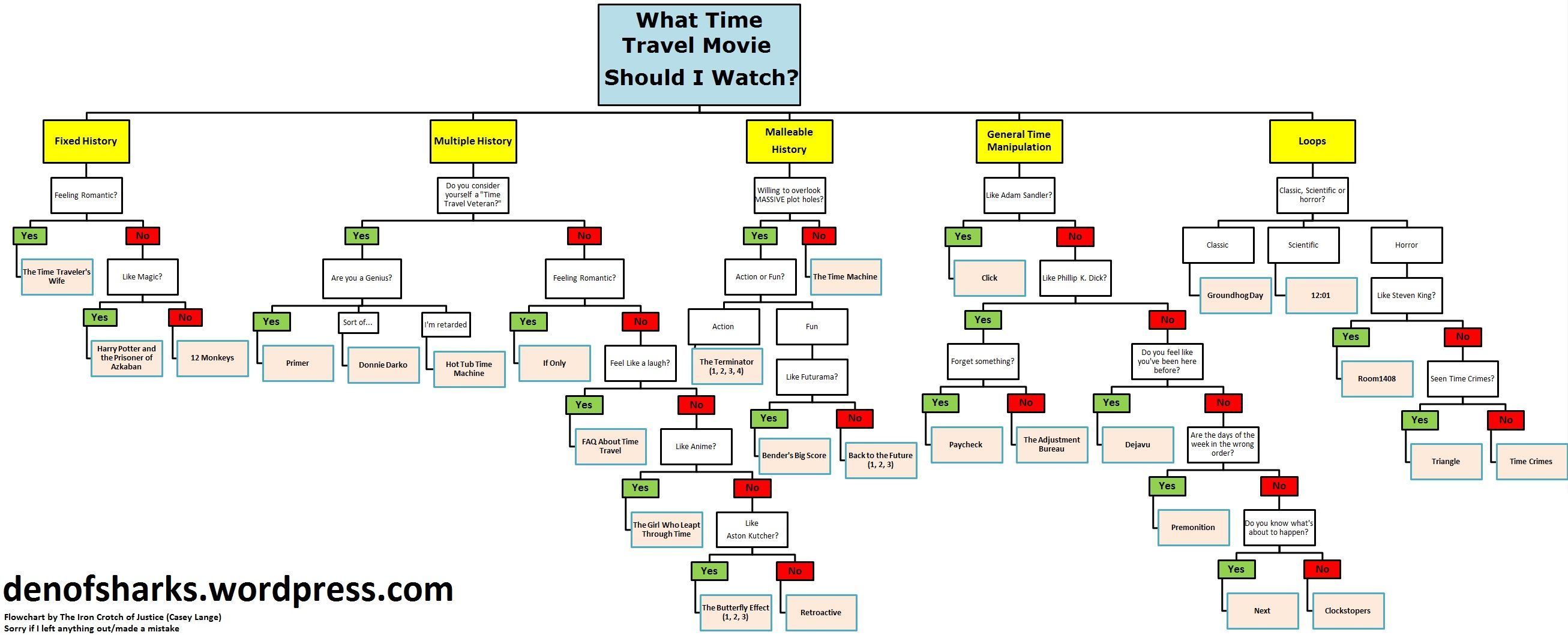Time Travel Movie Flow Chart   Casey Lange