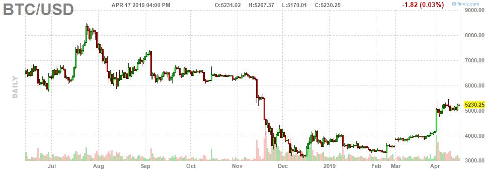 bitcoin usd chart investing