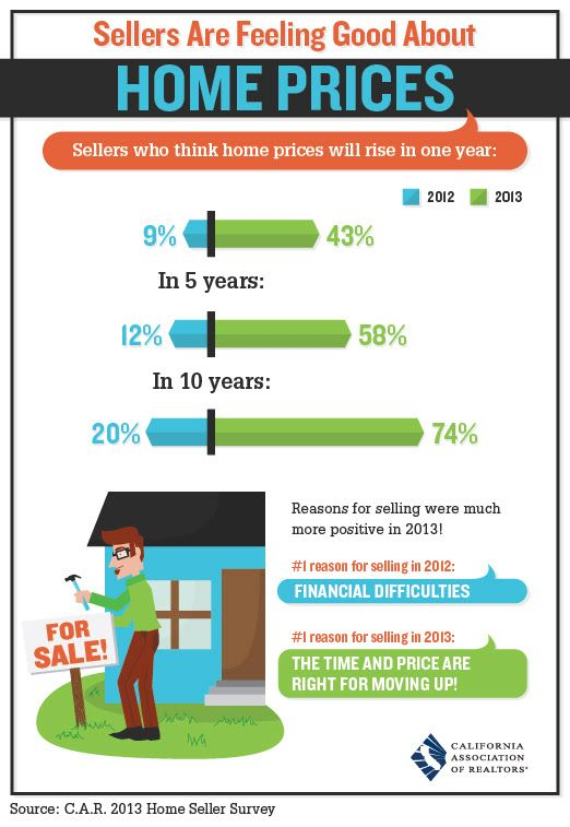 Sellers Are Feeling Good About Home Prices One Cool Thing - sample real estate market analysis