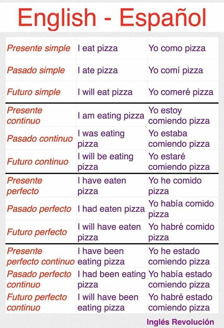Pin De Alejandro Diaz En Ingles Para Adultos Como Aprender Ingles Basico Vocabulario Ingles Español Vocabulario En Ingles Basico