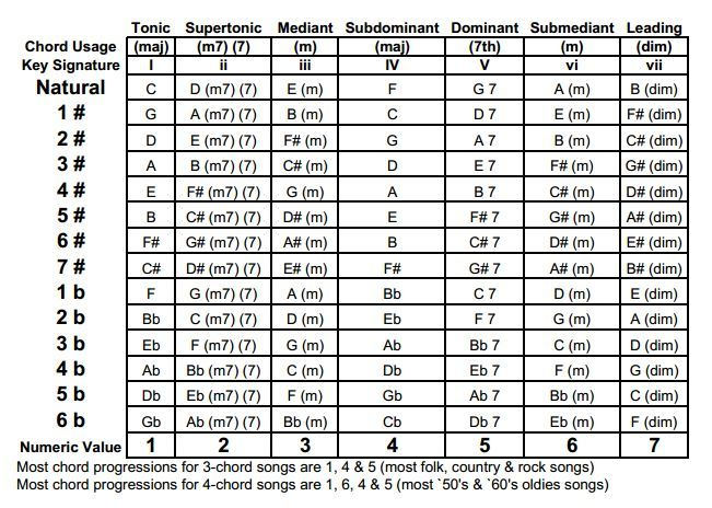 transposition chart for guitar | Found on blog.streetjelly.com | <3 ...