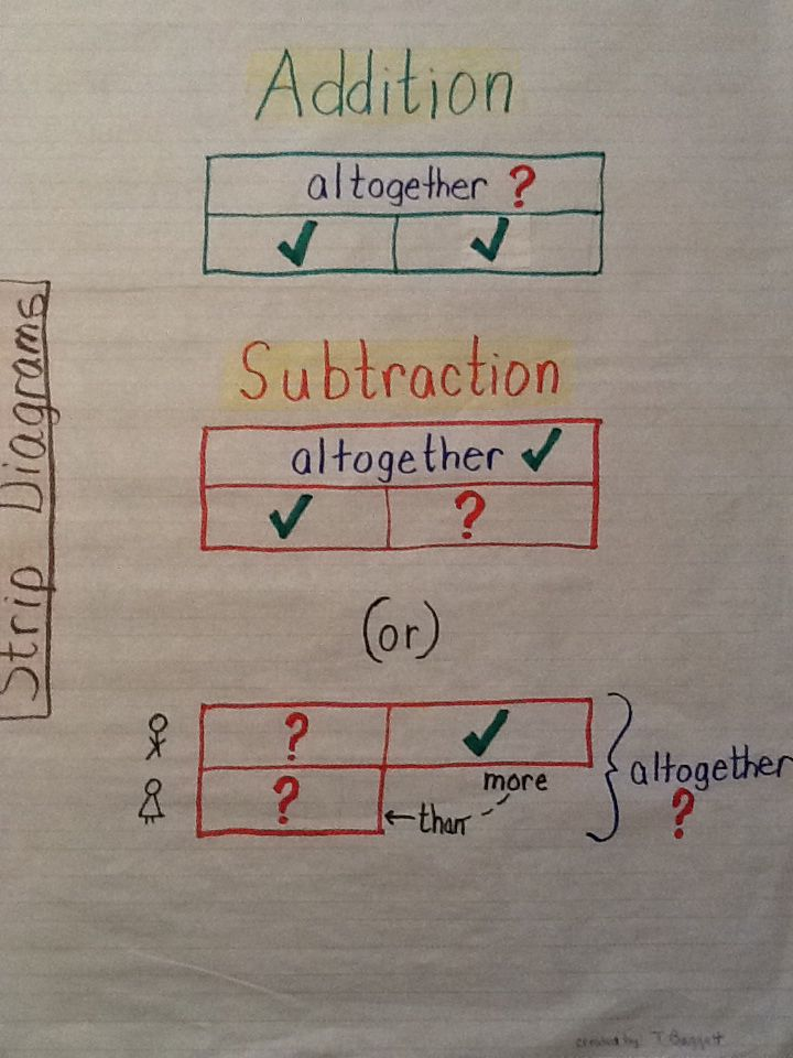 Addition subtraction strip diagram anchor chart math shit addition subtraction strip diagram anchor chart ccuart Images