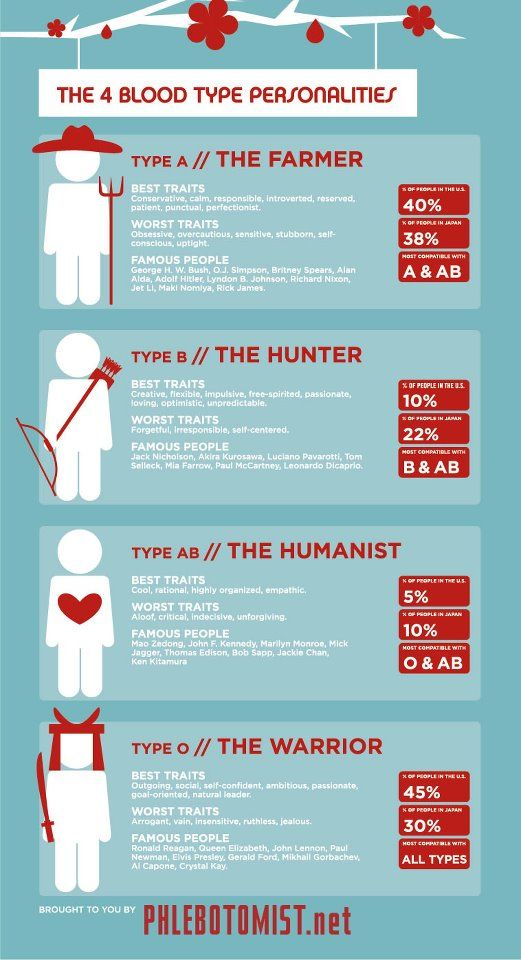 Blood type personalities in asian countries asking your is akin to also best pregnancy diet images on pinterest rh