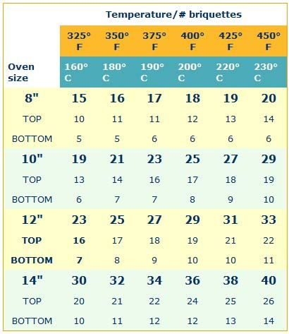 Dutch Oven Temperature Chart (# Of Briquettes Needed) | Outdoor