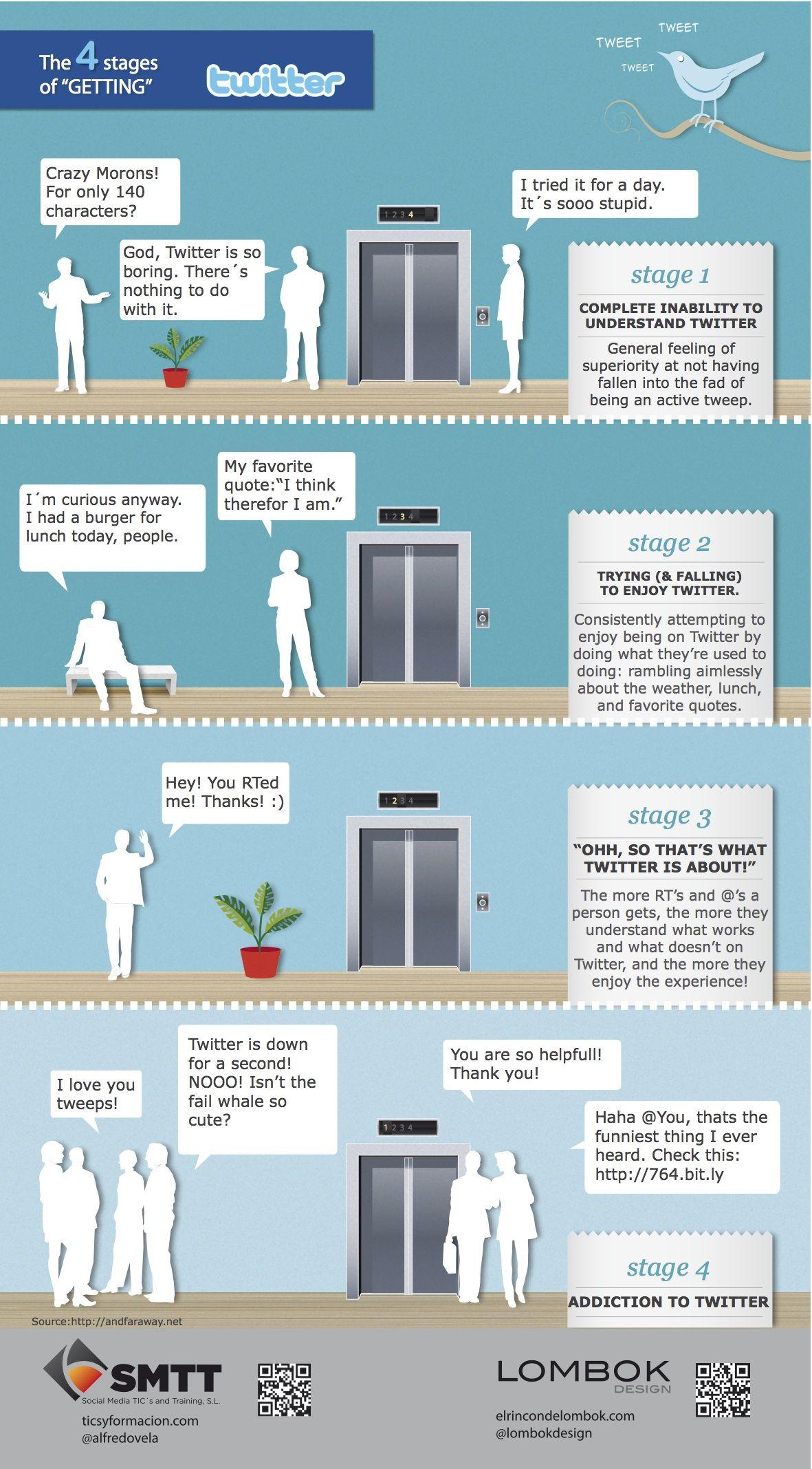 Las 4 etapas para comprender Twitter #infografia #infographic #socialmedia