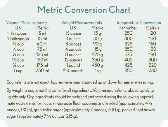 Metric Conversion Chart Food Helps Pinterest Metric