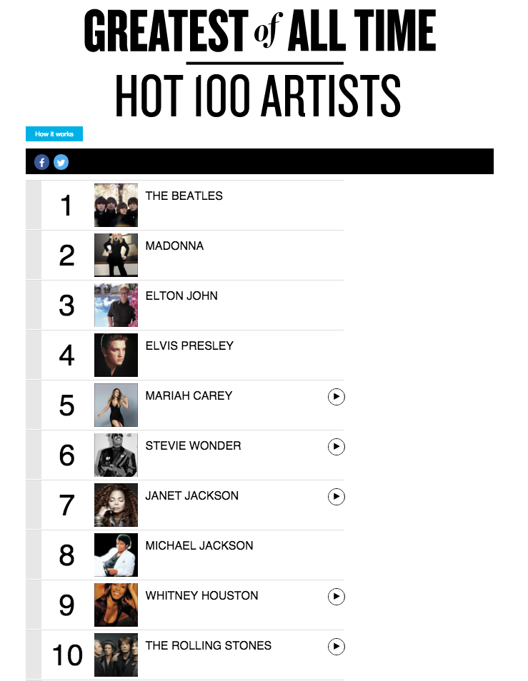 Greatest of All Time Hot 100 Artists Page 1 Billboard