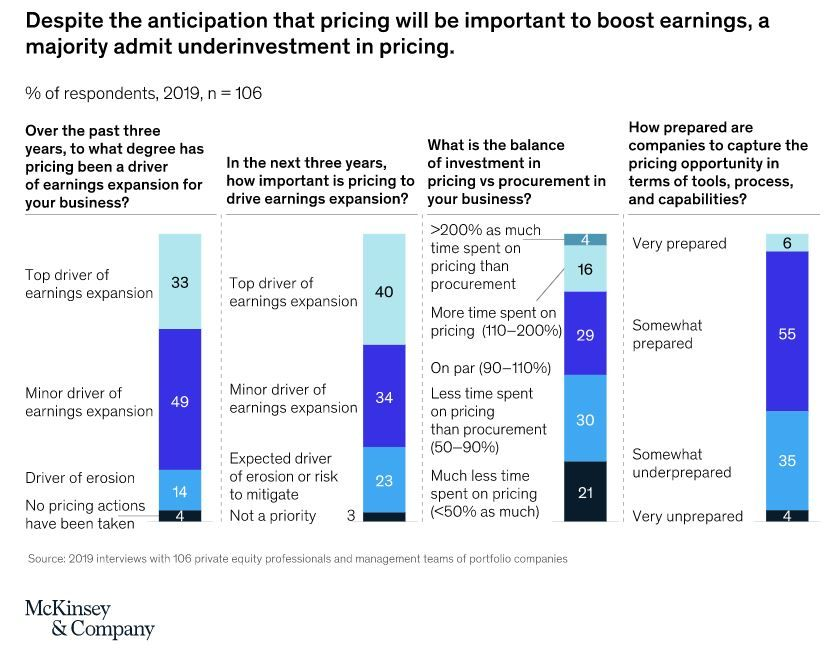 Value Creation And Pricing Company Success And Profit Margins