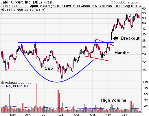 Jabil Circuit Inc Jbl Cup With Handle Example Chart From