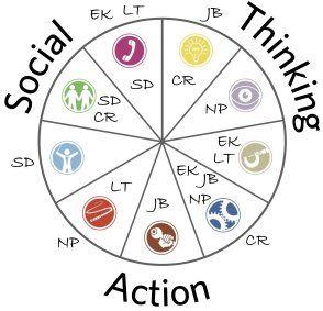 Belbin Team Roles Activity Ideas | Organisational Development ...