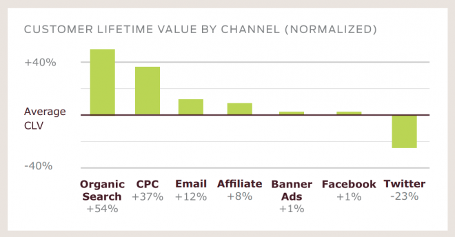 Email Is Crushing Twitter Facebook For Selling Stuff Online